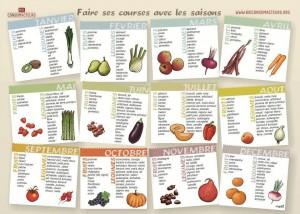 légumes et fruits selon les mois
